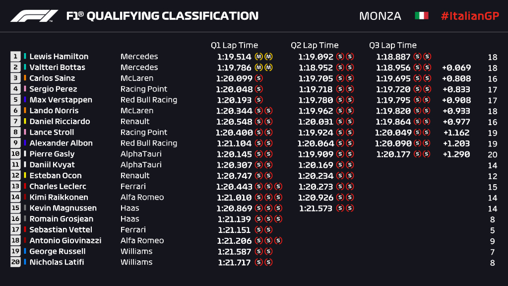 Monza results