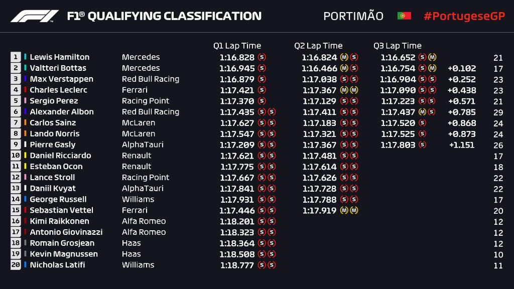 PortugueseGP
